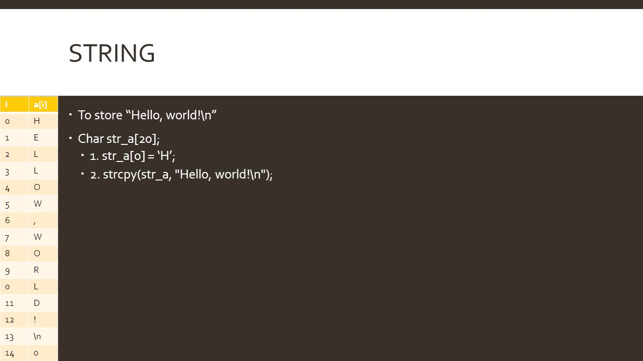 String To store Hello, world!\n Char str_a[20]; 1. str_a[0] = 'H';